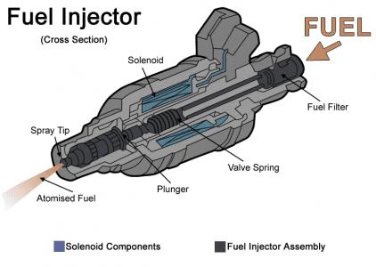 Ce este un injector ?
