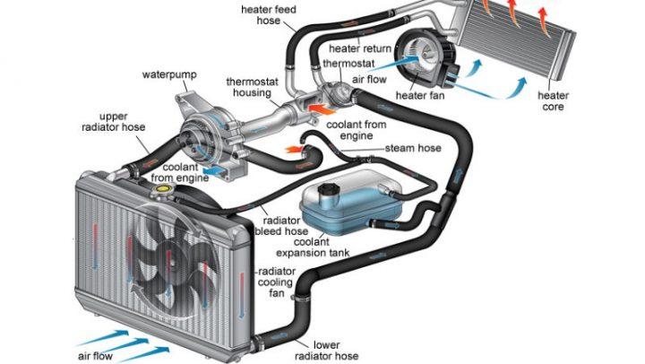 Sistemul de racire al masinii